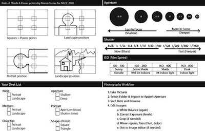Useful Photography Cheat Sheets That Every Photographer