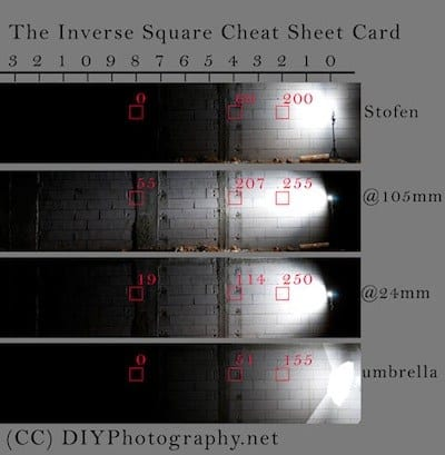 The Inverse Square Cheat Sheet