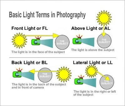 Basic Lighting Terms