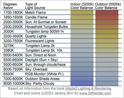Kelvin Chart