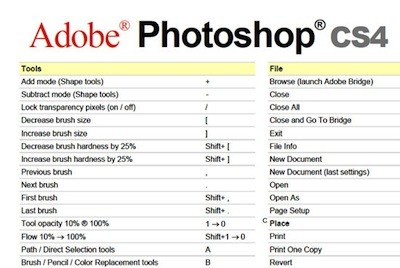 Photoshop CS4 Cheat Sheet