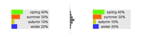 Simple bar graph with help of CSS