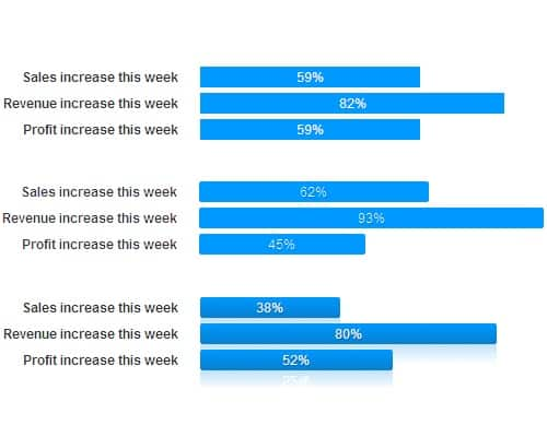 CSS bar charts—styling data with CSS3 and progressive enhancement