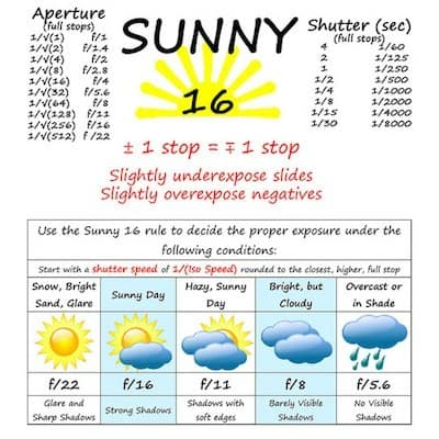 Sunny 16 Cheat Sheet