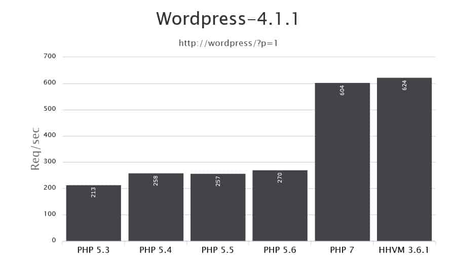 Older PHP versions are not supported